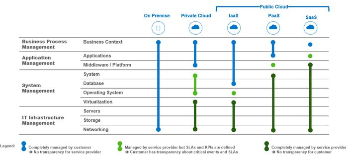 Cloud Classification and Responsibility