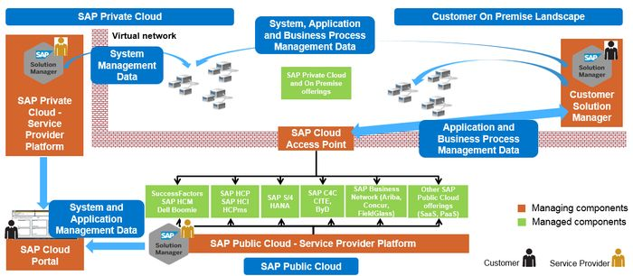 Operations for SAP centric hybrid Solutions