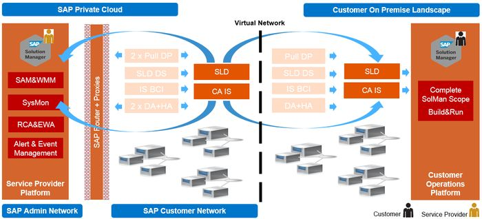 Operations for SAP Private Cloud
