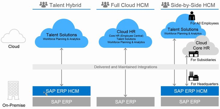 SAP HCM Cloud deployment Models