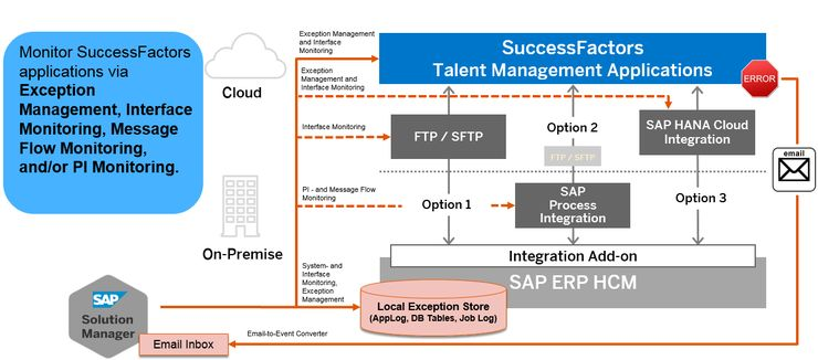 Integration Monitoring for SAP ERP HCM and SuccessFactors