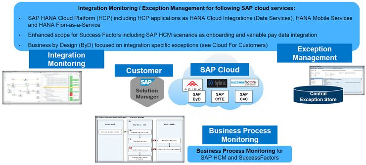 SAP Public Cloud Monitoring